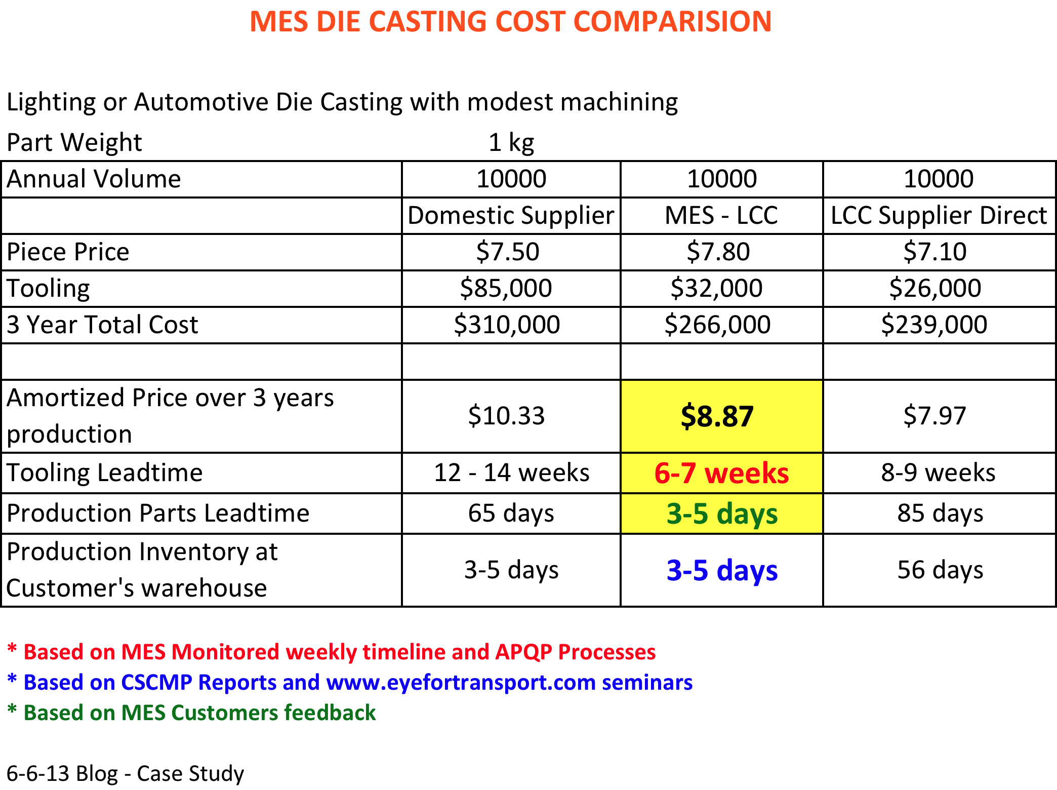 MES Die casting cost Comparision